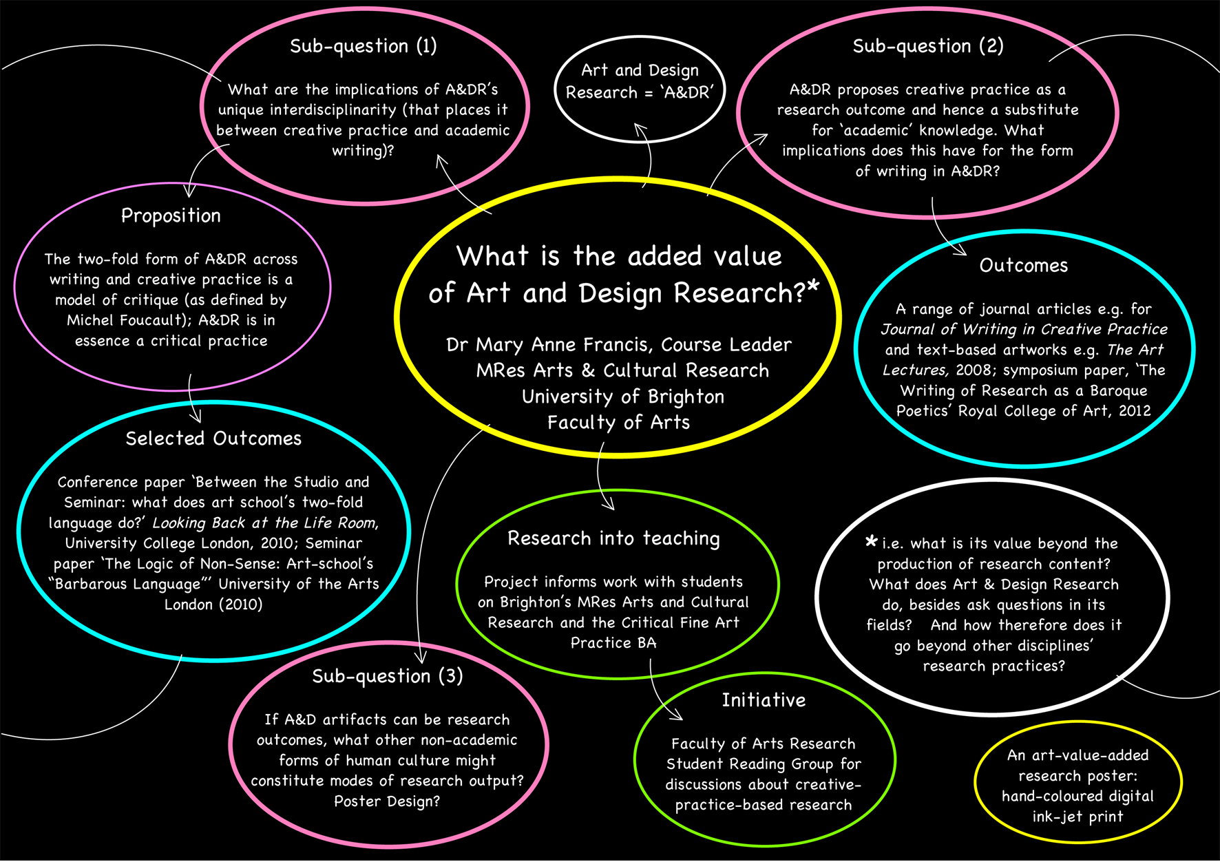 what is art research paper